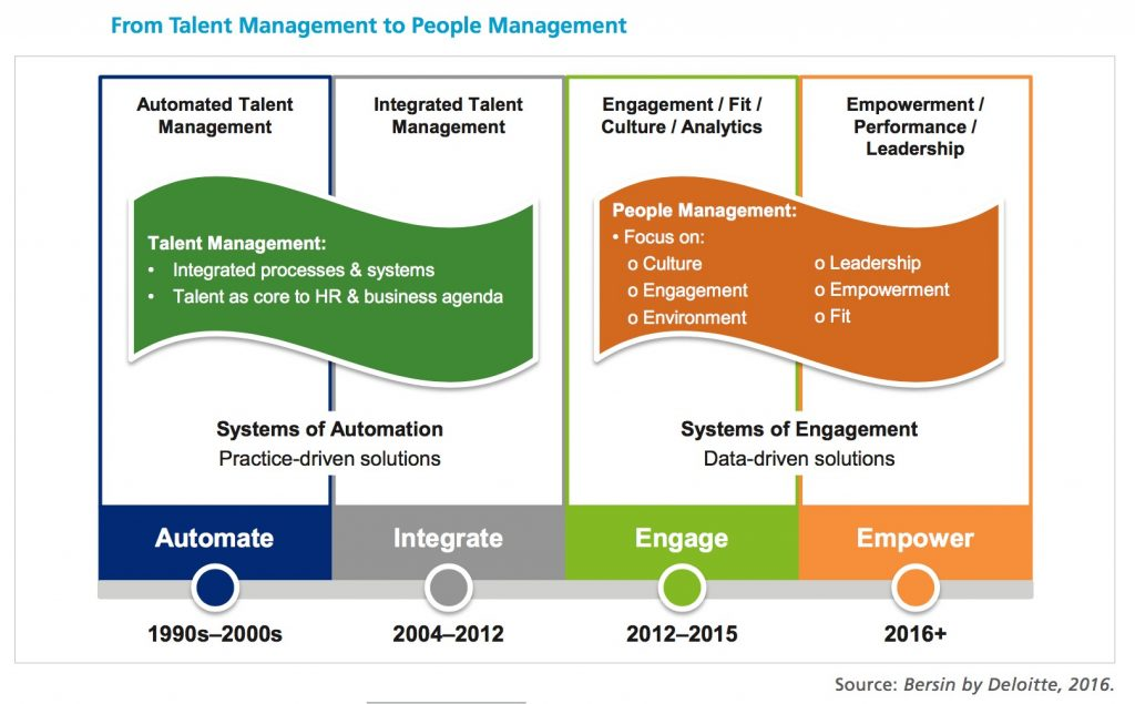 """disadvantages of talent management Poor performance management and lack of employee development and accountability can degrade the talent management process and drive """"a"""" players away from the organization."""