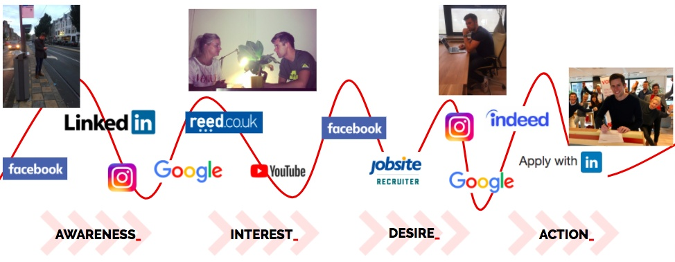 Candidate Journey - Recruitment/Marketing/Advertising